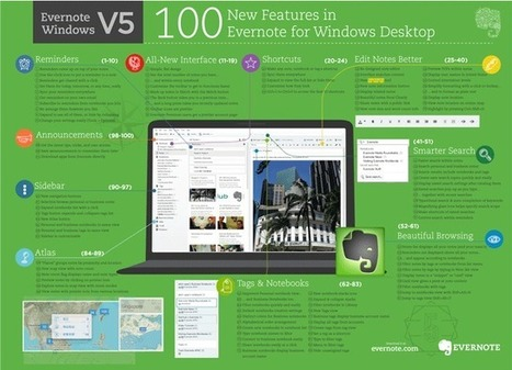 Educational Technology Guy: Infographics about Evernote   evernote   Scoop.it