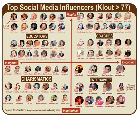 4 Archetypes of Top Social Media Influencers | Innovations dans le secteur financier | Scoop.it