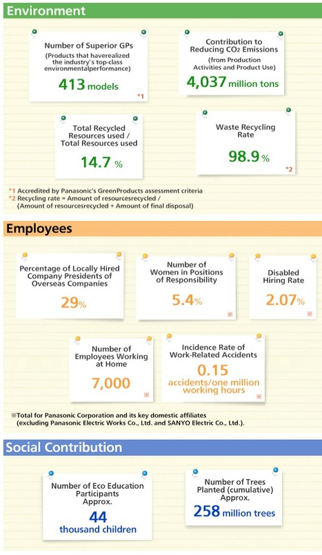 Panasonic CSR in Numbers   CSR   About Panasonic   Panasonic Global   Business and Philanthropy for Social Good   Scoop.it