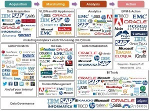 Big Data vendors and technologies | Visualisation | Scoop.it