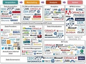 Big Data vendors and technologies | Cloud Watch | Scoop.it