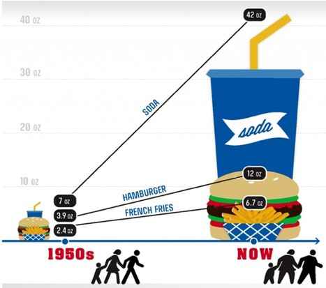 Portion size inflation | Fast Food in American lifestyle and Culture | Scoop.it