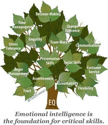 Why You Need Emotional Intelligence to Succeed | Developing Leaders, Developing Schools | Scoop.it