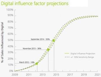 Il digitale influenza il 36% delle vendite nei negozi fisici   Social Media Consultant 2012   Scoop.it