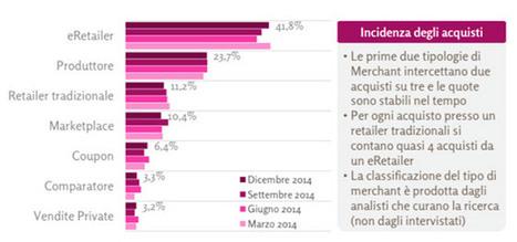 E-commerce, 11 milioni gli italiani che fanno acquisti online | Brand reputation | Scoop.it