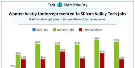 Women Are Vastly Underrepresented In The Tech Sector | TalentCircles | Scoop.it