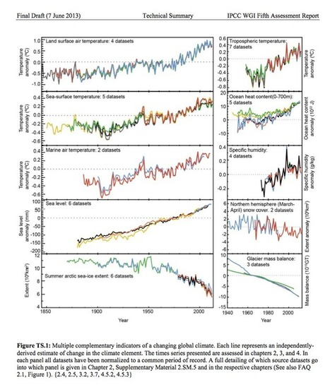 """Debunking the Top 10 Climate Change Myths 