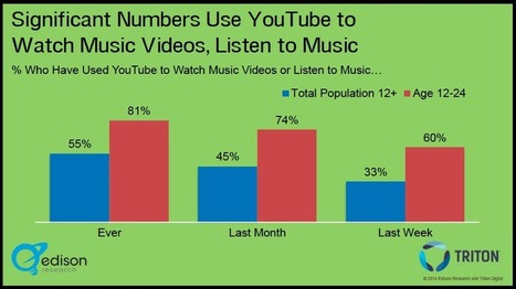 What's Behind YouTube Music Service's Delays | Musicbiz | Scoop.it
