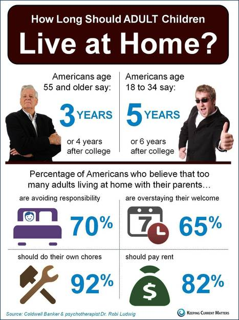 Young Adults Living at Home [INFOGRAPHIC] | Real Estate in Corpus Christi | Scoop.it
