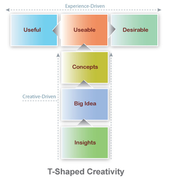Practice Design Thinking by Marketing with Empathy | Marketing_me | Scoop.it