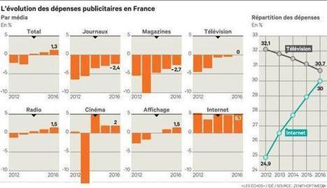 L'embellie du marché publicitaire mondial semble se confirmer | Les médias face à leur destin | Scoop.it