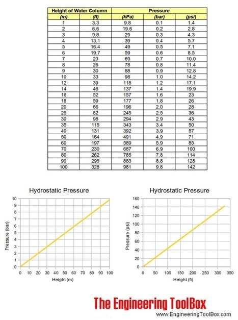 Hydrostatic Pressure | Places to look for pressure vs depth data | Scoop.it