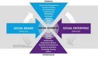 Trust: The Foundation of Your SocialBusiness | Social Media | Scoop.it