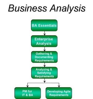 BA Online Training | Business Analysis Online Training | Qa Testing Training | Scoop.it