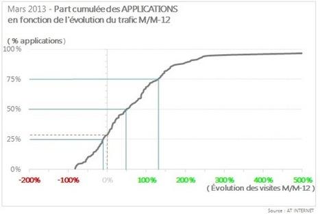 En un an, près d'1 appli sur 3 a vu son trafic plus que doubler - AT Internet | Internautes en 2013 | Scoop.it