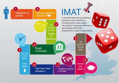 Study Medicine in Italy in English.        Interested applicants need to take IMAT (International Medical Admissions test)   Cambridge English Language Assessment Italy   Scoop.it