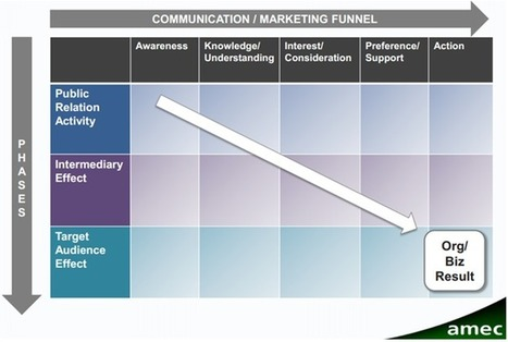 A New Framework for Social Media Metrics and Measurement | | Intranets and Metrics | Scoop.it