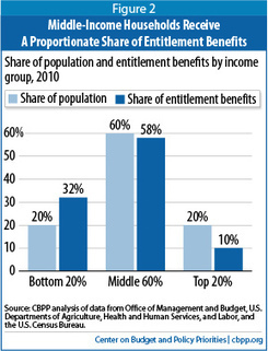 "Contrary to ""Entitlement Society"" Rhetoric, Over Nine-Tenths of Entitlement Benefits Go to Elderly, Disabled, or Working Households 