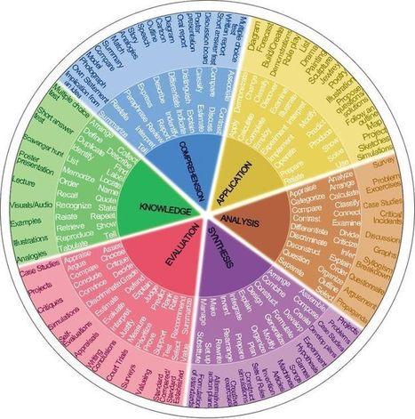 Instruction design #ID | Bloom's Taxonomy, TPACK, Multiple Intelligences, etc. Resources | Scoop.it