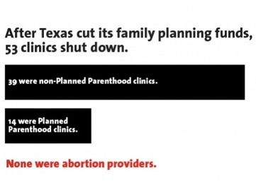 Charts: This Is What Happens When You Defund Planned Parenthood | Upsetment | Scoop.it