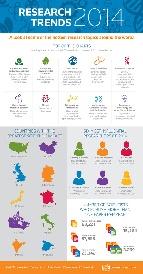 Infographic: Research Trends | Innovation and the knowledge economy | Scoop.it