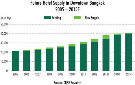 Six new hotels open in Bangkok in the first half of 2013 | Thai hotels | Scoop.it