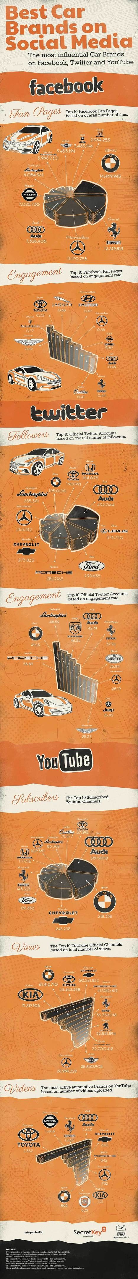 Best Car Brand on Social Media [Infographic] - Business 2 Community | Surviving Social Chaos | Scoop.it