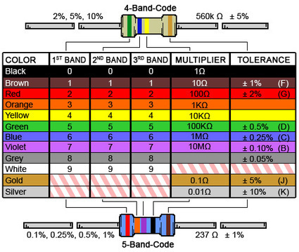 4 Band Resistor Color Code Calculator and Chart | DigiKey Electronics | MakerED | MakerSpace | 21st Century Tools for Teaching-People and Learners | Scoop.it
