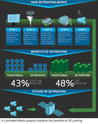 3D Printing Promises to Revolutionize Defense, Aerospace Industries - National Defense Magazine | Break through technology | Scoop.it