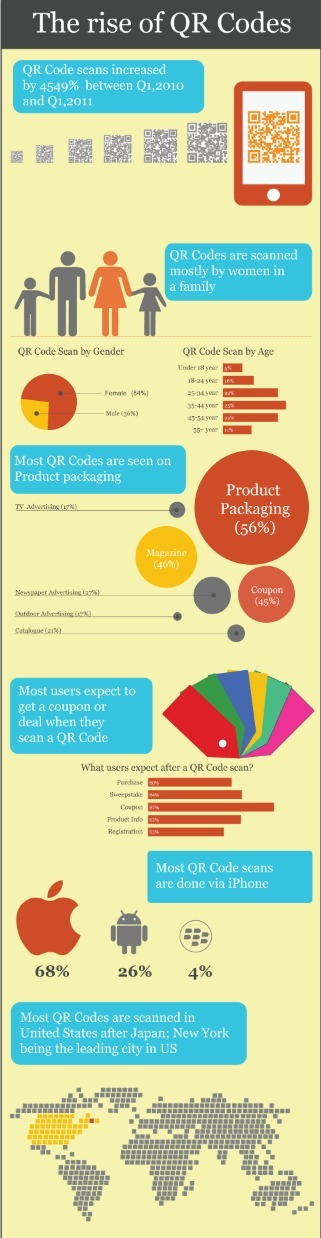 infographie / The Rise of QR Codes | Richard Dubois - Mobile Addict | Scoop.it