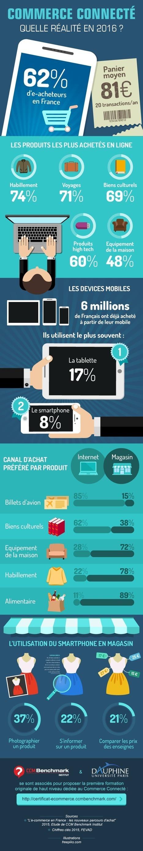 E-commerce | La réalité du commerce connecté (données 2015) - Février 2016 (infographie CCM Benchmark Institut) | Webmarketing infographics - La French Touch digitale en images | Scoop.it