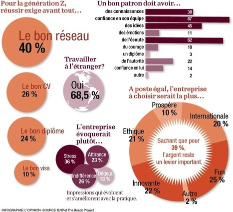 Les millennials carburent à l'autonomie et à l'intéressement | Engagement et motivation au travail | Scoop.it