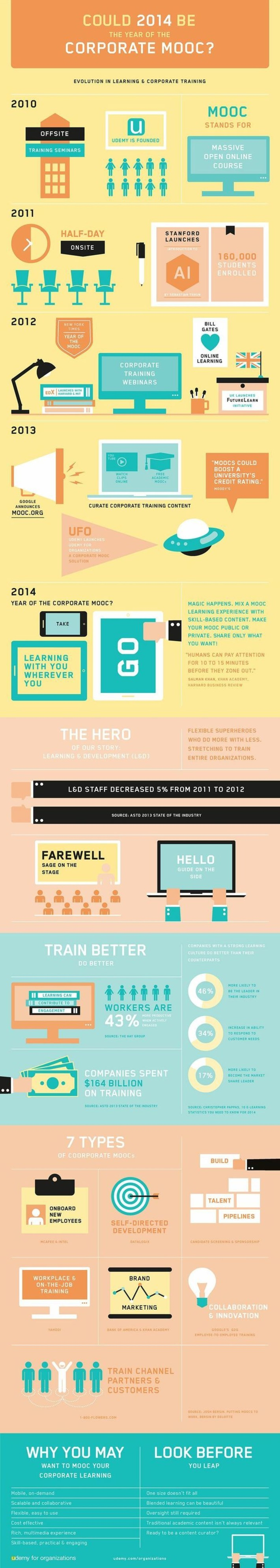 Learning infographic | Social Learning - MOOC - OER | Scoop.it