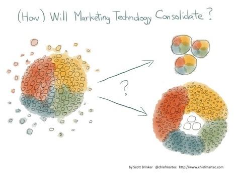3 different futures for marketing technology | Digital-Asset-Management | Scoop.it