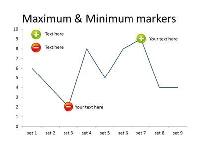 Minimum and Maximum Markers   User Friendly   Scoop.it