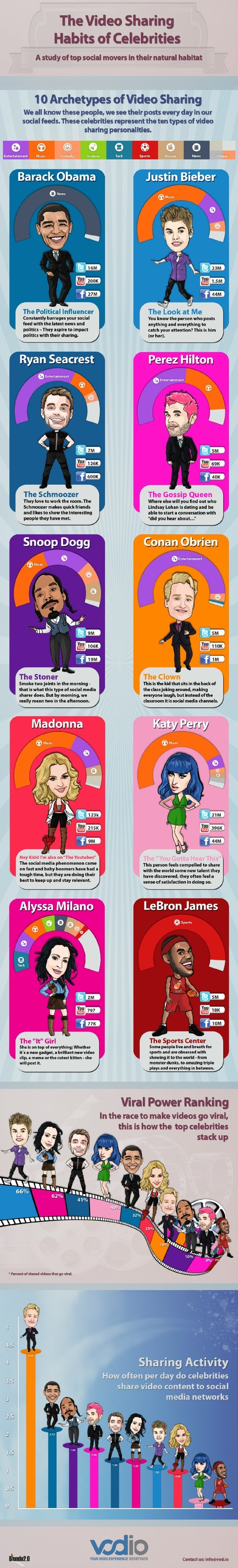 How Social Media Savvy Celebrities Share Video [INFOGRAPHIC] | MarketingHits | Scoop.it