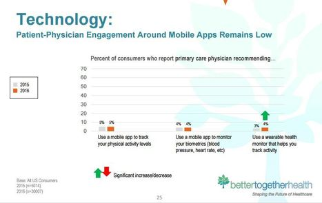 Encuesta: 40% de los médicos dicen que recomiendan wearables, pero sólo el 4% de los pacientes dicen que esto ha sucedido | mobihealthnews | eSalud Social Media | Scoop.it