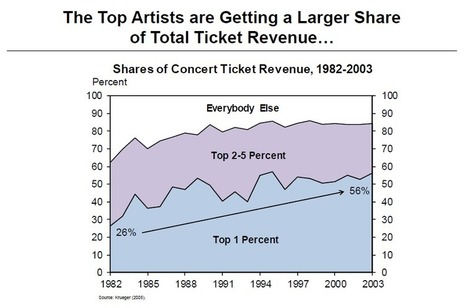 Alan Krueger on how the music industry explains inequality | WonkBlog | Wash Post | Spotify and Other Streaming Services | Scoop.it