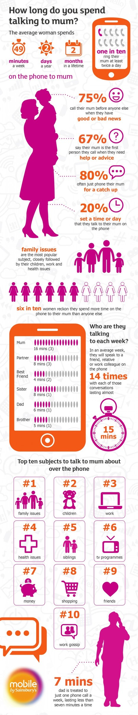 Calling Up Your Mom | Infographics | Scoop.it