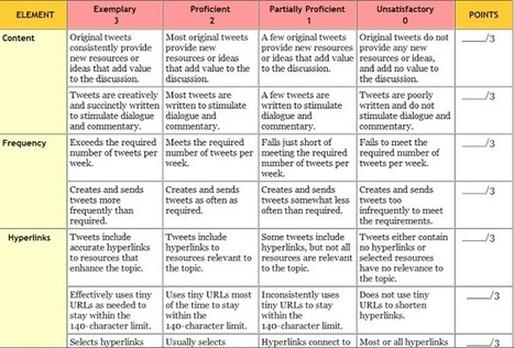 Assessing Twitter Rubric for Instructional Assignments ~ Teachers Tech Workshop | educational tools | Scoop.it