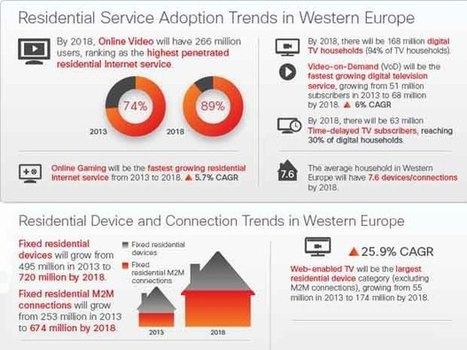 Etude Cisco 2013-2018 : les français hyper-connectés | Bigdatahits | Scoop.it