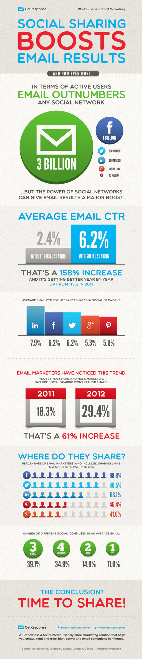 Social Sharing Boosts Email Marketing Results By 158% [INFOGRAPHIC] - AllTwitter | Better know and better use Social Media today (facebook, twitter...) | Scoop.it