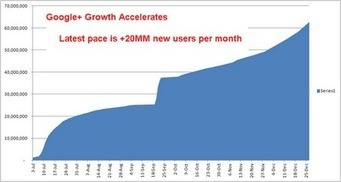 Paul Allen - Google+ - Google+ Growth Accelerating. Passes 62 million users.… | social media tech today | Scoop.it