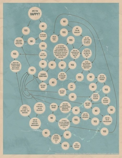 10 Interesting and Fun Flow Charts as Infographics   BestInfographics.co   The Best Infographics   Scoop.it