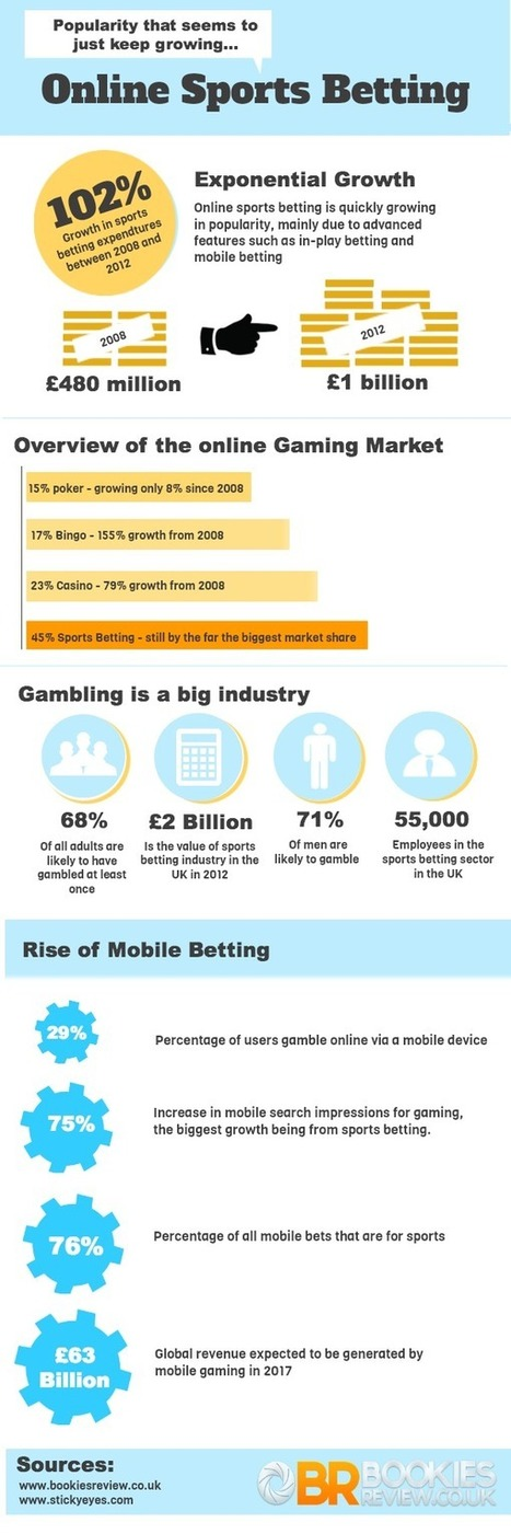 The Ultimate Guide To Sports Betting | Bookies Review | Sports Betting | Scoop.it