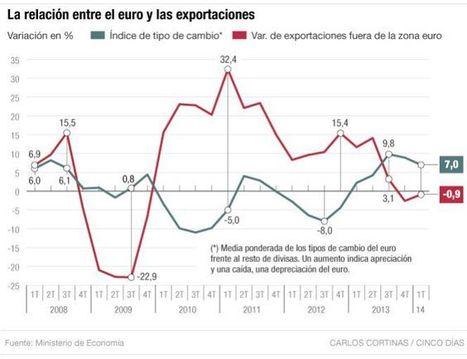 La delgada línea que une euro y exportaciones   Exportamos???   Scoop.it