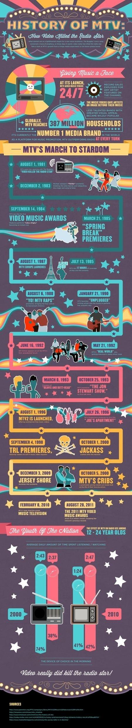 L'histoire de MTV en infographie | MUSIC:ENTER | Scoop.it
