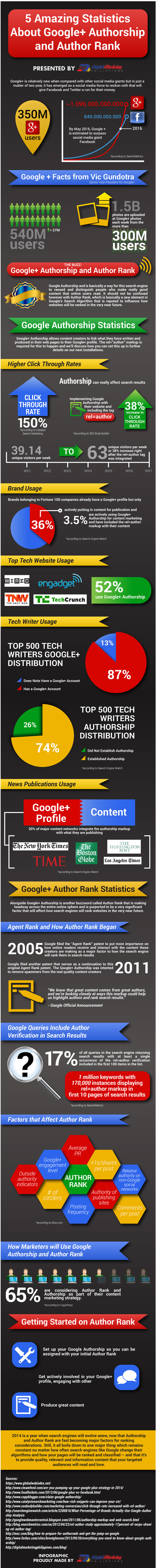 Infographie : AuthorShip et AuthorRank | Time to Learn | Scoop.it