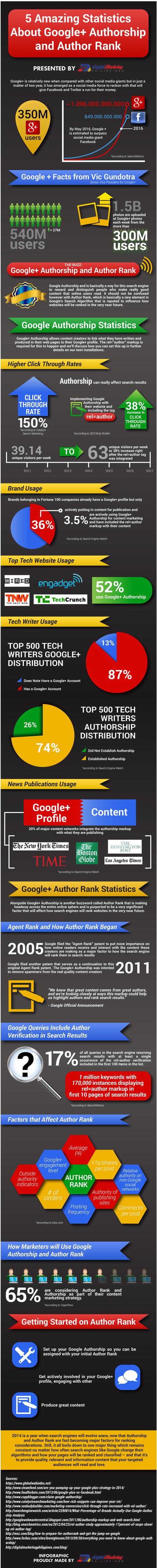 infographie-authorship-authorrank.jpg (750x7500 pixels) | TUI Acquisition > Vielle Eveille | Scoop.it