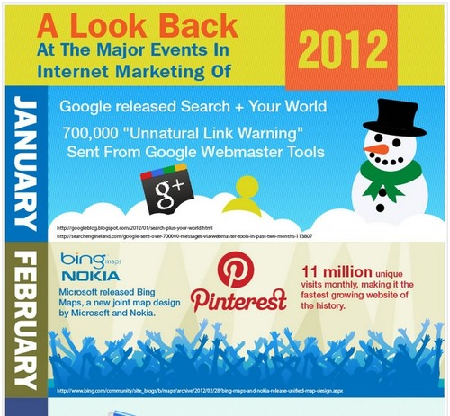 Look back at 2012 Infograph